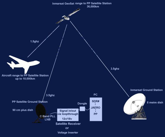 Inmarsat C band setup planeplotter satellite ground station